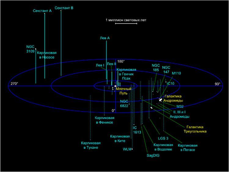 Местное скопление галактик