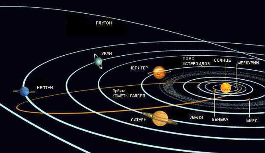 Параметры орбиты