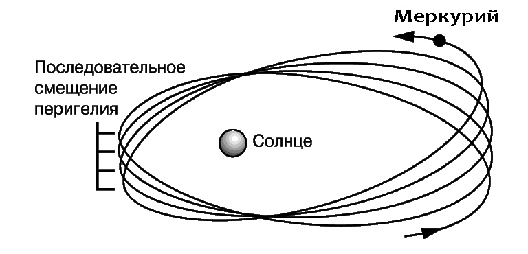 Сдвиг перигелия орбиты планеты Меркурий