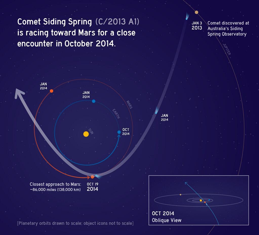 Траектория кометы C/2013 A1