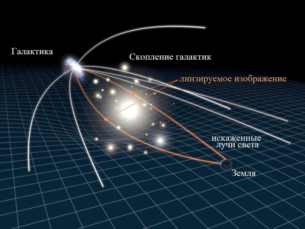 Процесс движения лучей света по геодезическим линиям под действием массивных тел