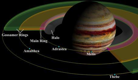 Кольцевая система и спутники