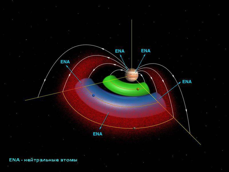 Магнитное поле и радиационные пояса