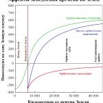 Замедление/ускорение времени под действием различных эффектов
