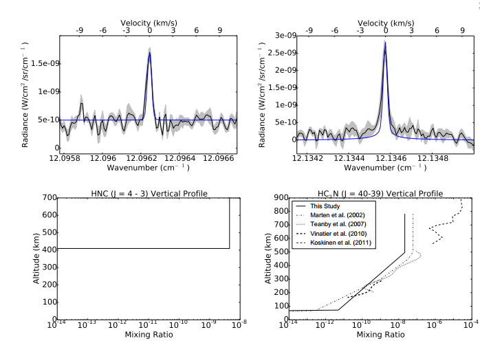 Усредненный спектр распределения молекул
