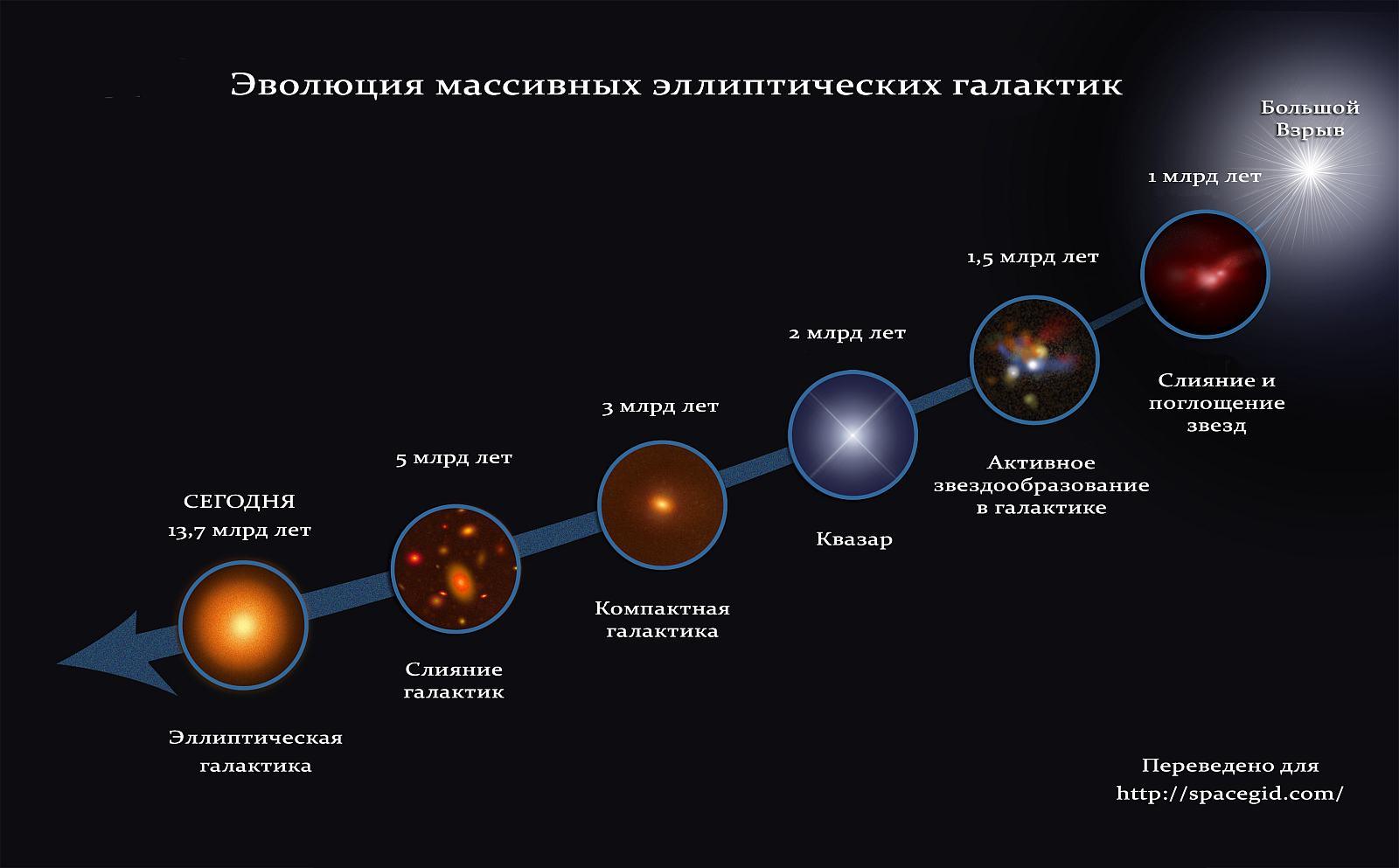 Эволюция массивных эллиптических галактик