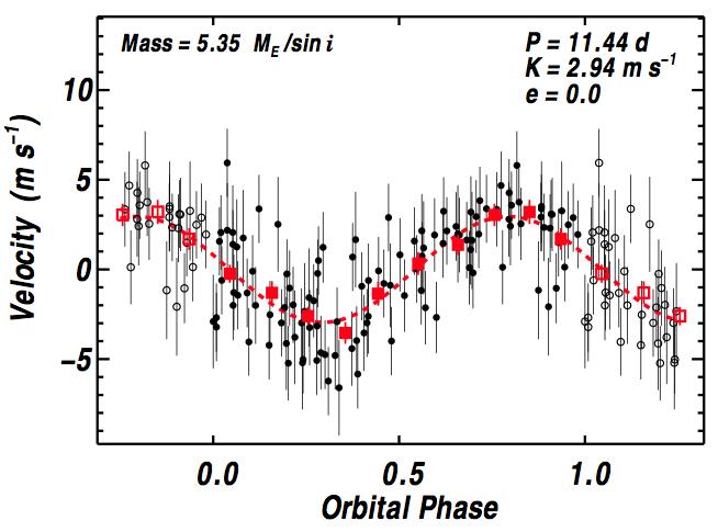 Лучевые скорости для Gliese 15AB