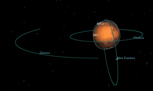 Орбиты спутников Марса и космических аппаратов, находящихся на его орбите