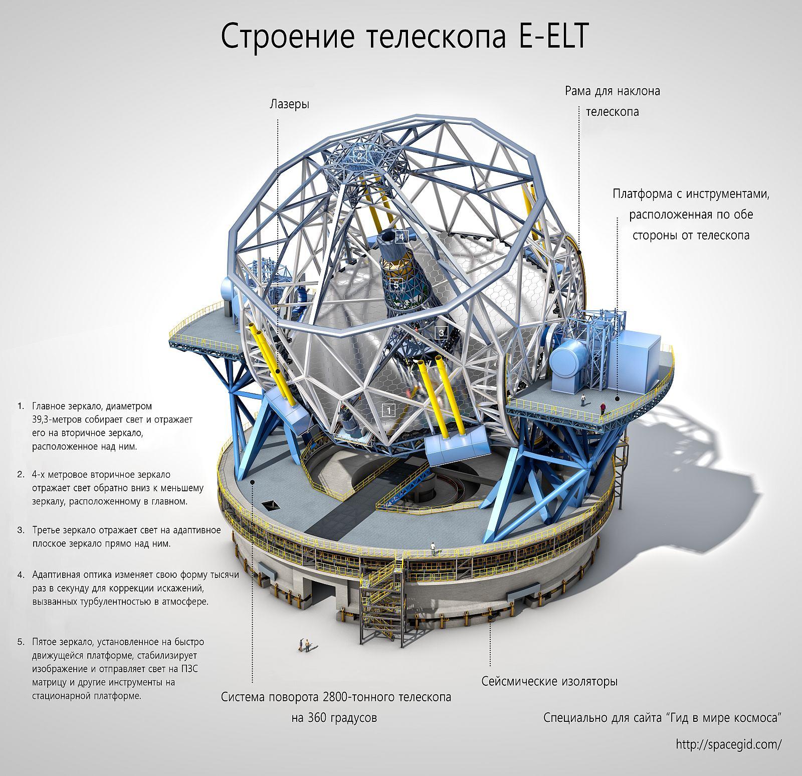 Схема строения E-ELT