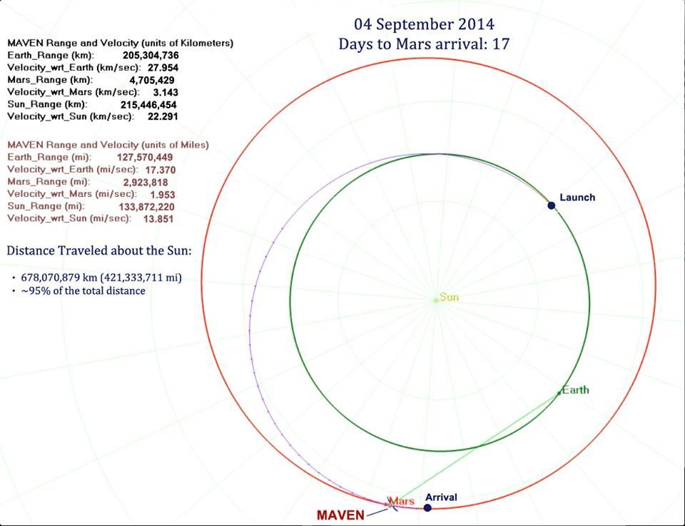 Траектория зонда
