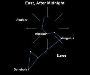 Область небосвода, кажущаяся источником метеорного потока Леониды