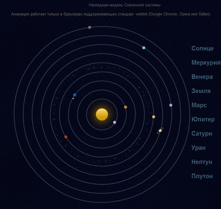 Виртуальная модель Солнечной