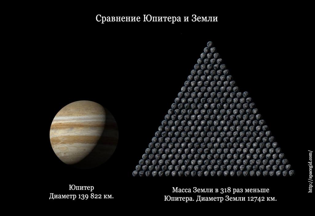 Сравнение размеров Юпитера и Земли