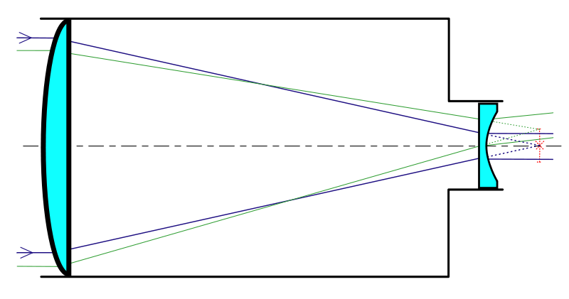 Устройство телескопа системы Галилея