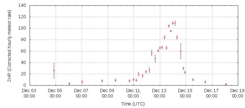 Активность метеорного потока Геминиды в 2012 году
