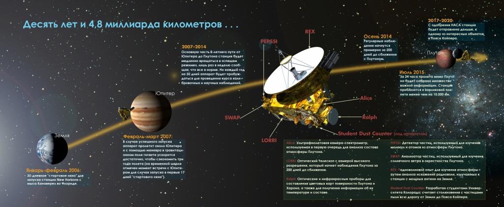 Инфографика миссии Новые Горизонты