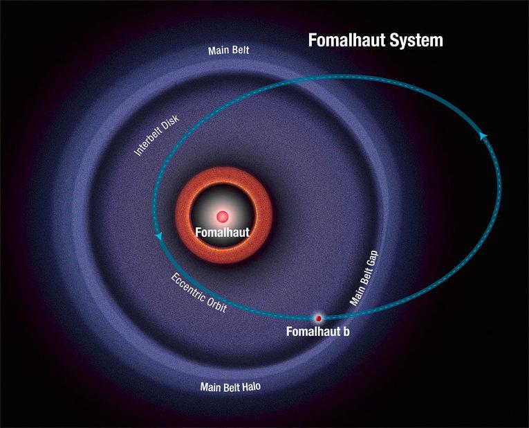 Орбита планеты Фомальгаут b