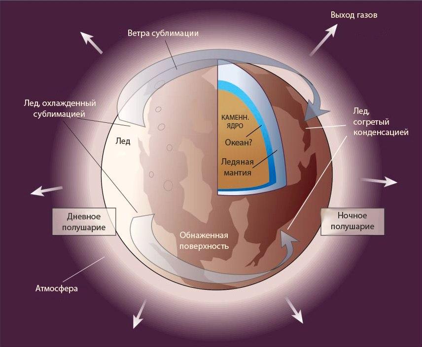 Предпологаемое строение Плутона