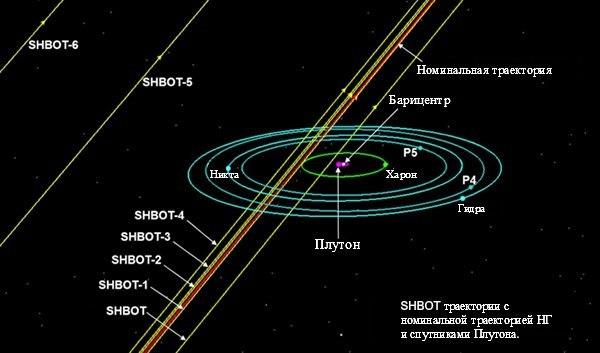 Схема пролета системы Плутона