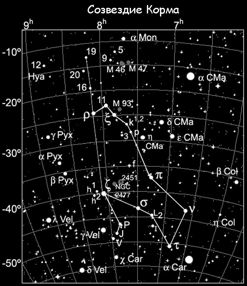 Созвездие Корма