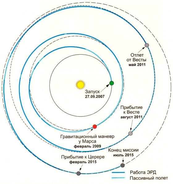 Траектория перелета АМС Dawn