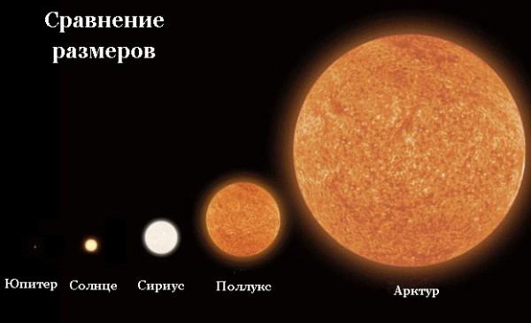 Сравнительные размеры Солнца и звезды Арктур