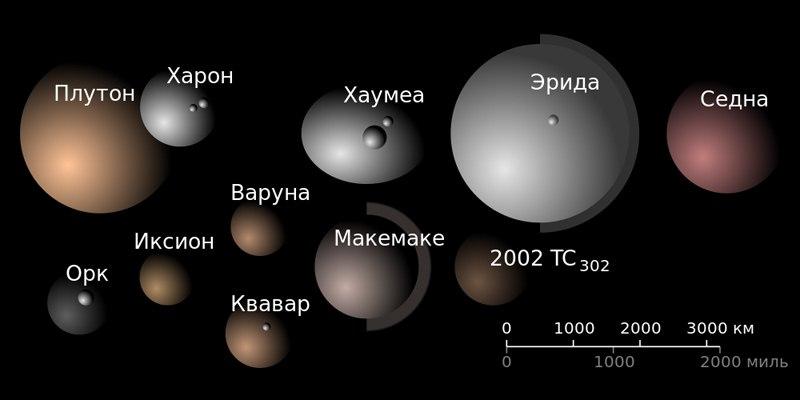 Карликовые планеты и планетоиды Солнечной системы