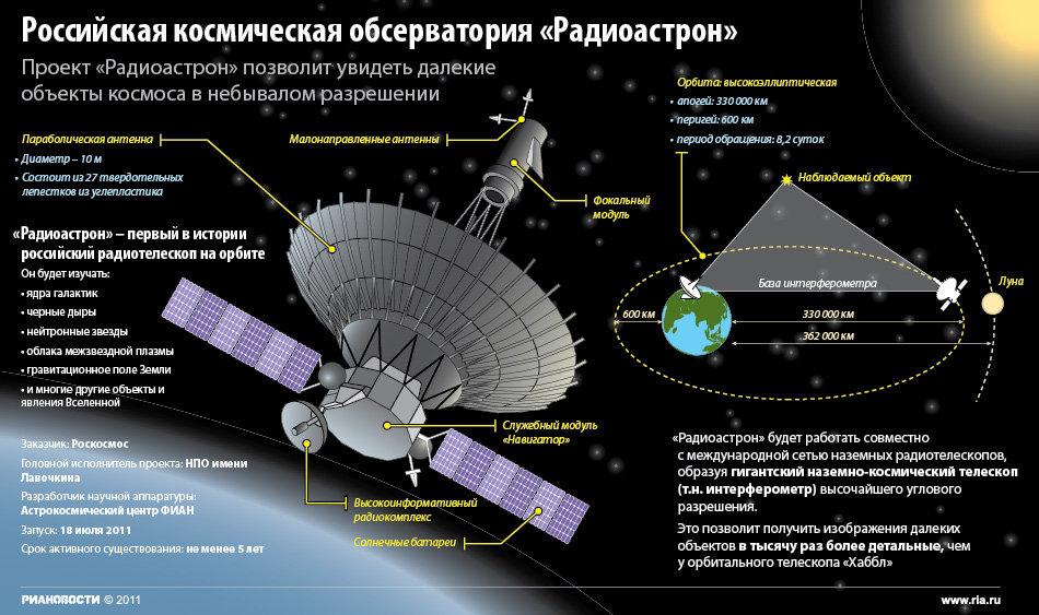 Космическая обсерватория Радиоастрон