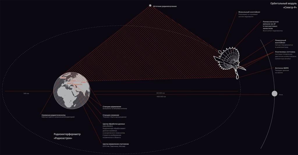 Орбитальный модуль Спектр-Р