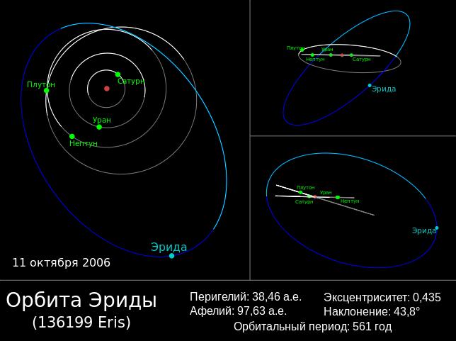 Схема орбиты Эриды
