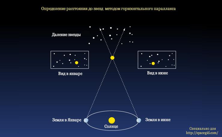 Определение расстояния до звезд  методом горизонтального параллакса