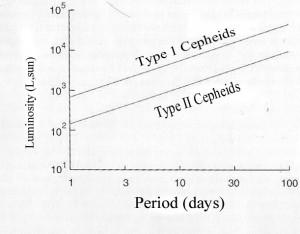 Типы цефеид