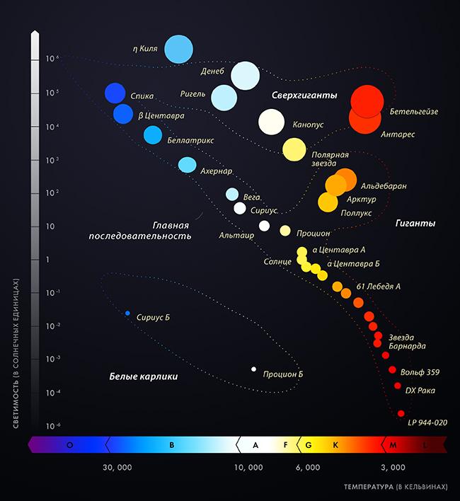 Диаграмма Герцшпрунга — Рассела, для наиболее известных звезд