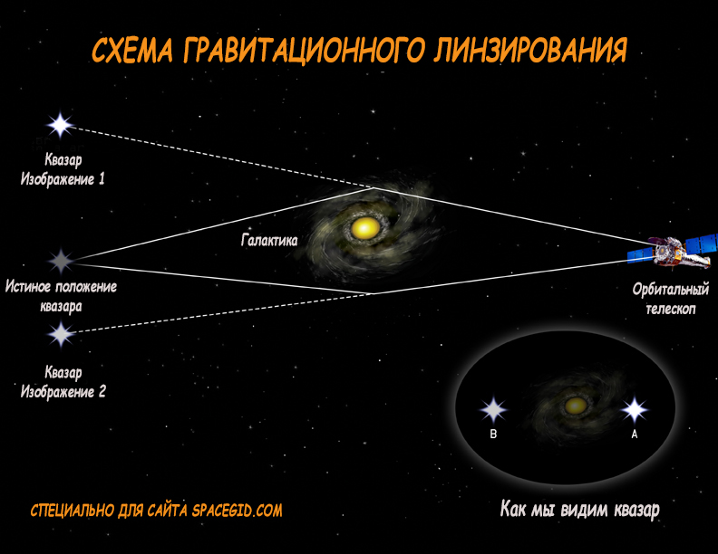 Схема гравитационного линзированния