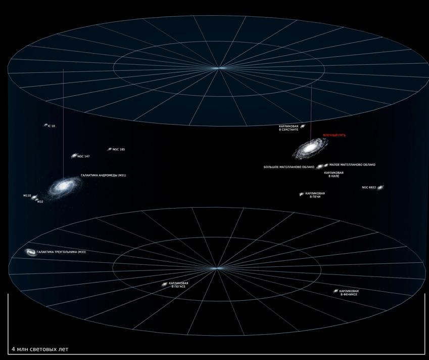 Местная группа галактик