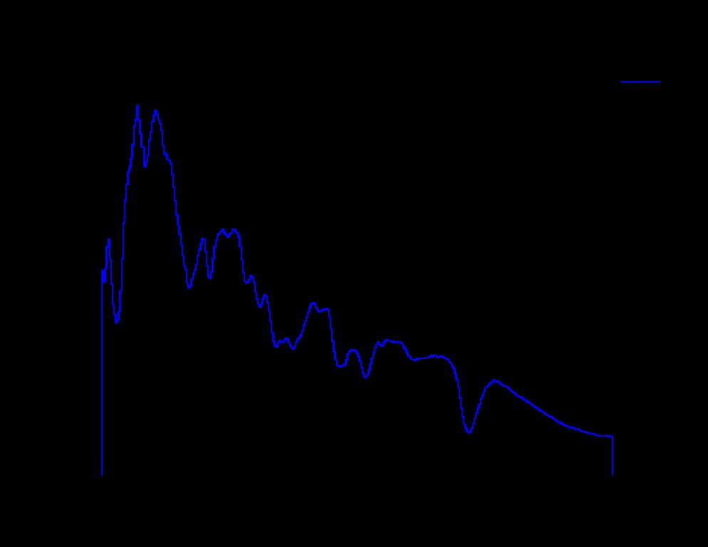 Спект сверхновой типа Ia