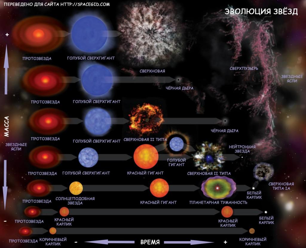 Путь звезды в зависимости от массы