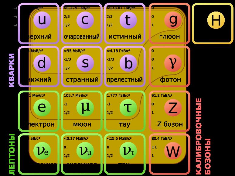Стандартная модель элементарных частиц