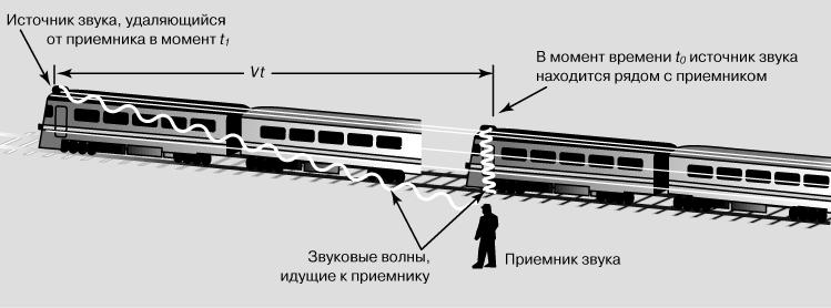 Эффект Доплера в опыте с поездом