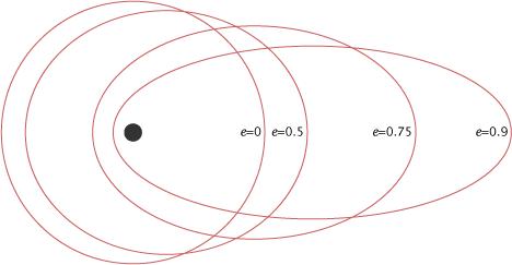 Эксцентриситет орбит