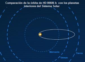 Экзопланета HD 80606b