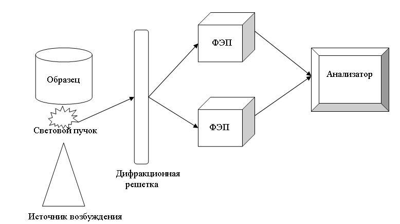 Принцип оптического спектрального анализа