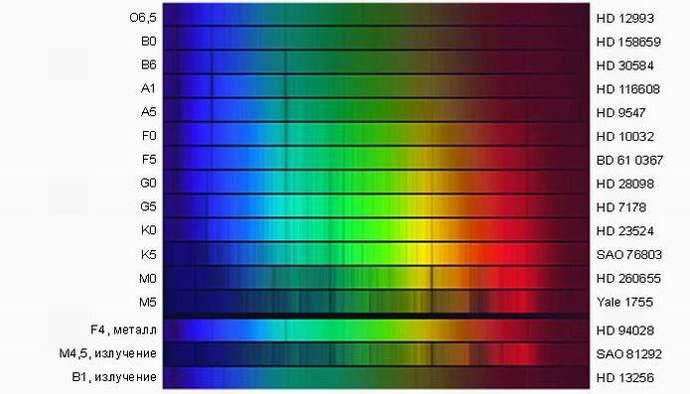 Спектры различных звезд