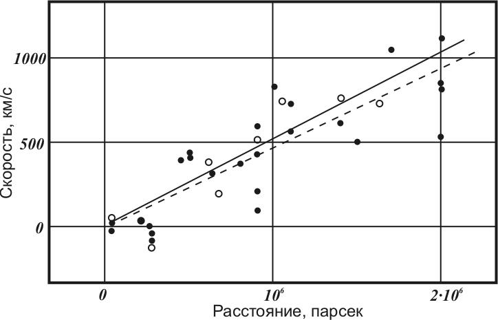 График из оригинальной работы Хаббла 1929 года
