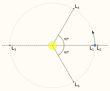 Диаграмма, показывающая положения точек Лагранжа