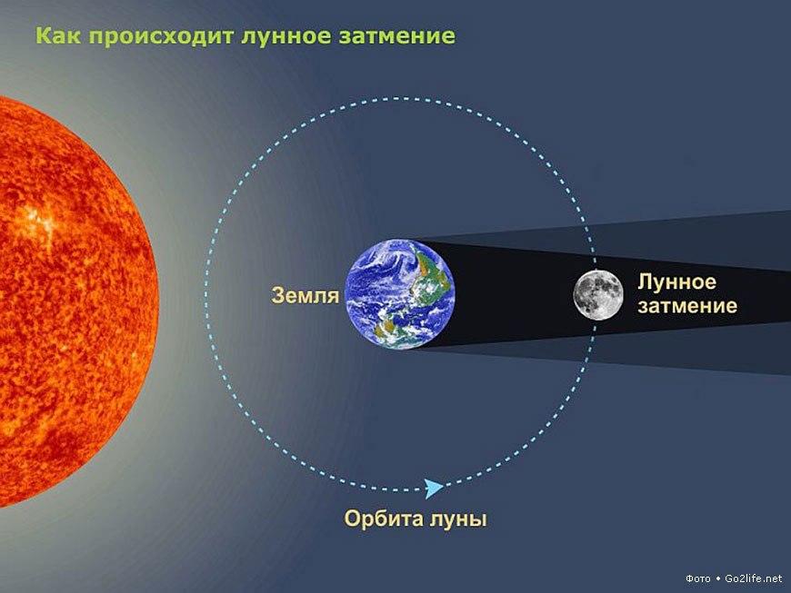 Как происходит Лунное затмение
