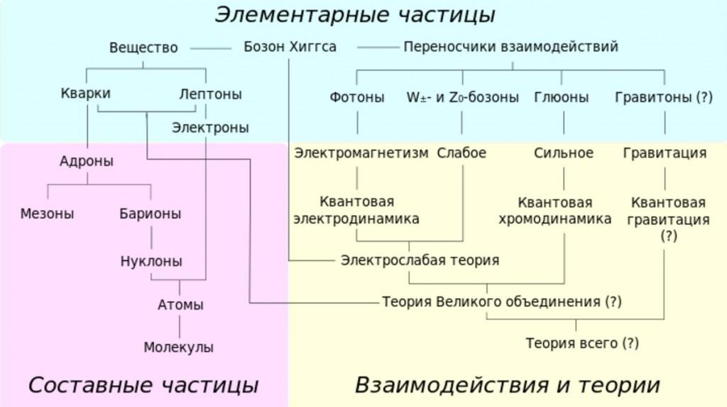 Краткий обзор различных семейств элементарных и составных частиц