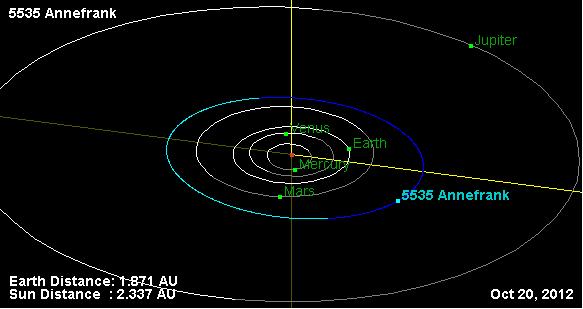 Орбита астероида Аннафранк