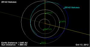 Орбита астероида