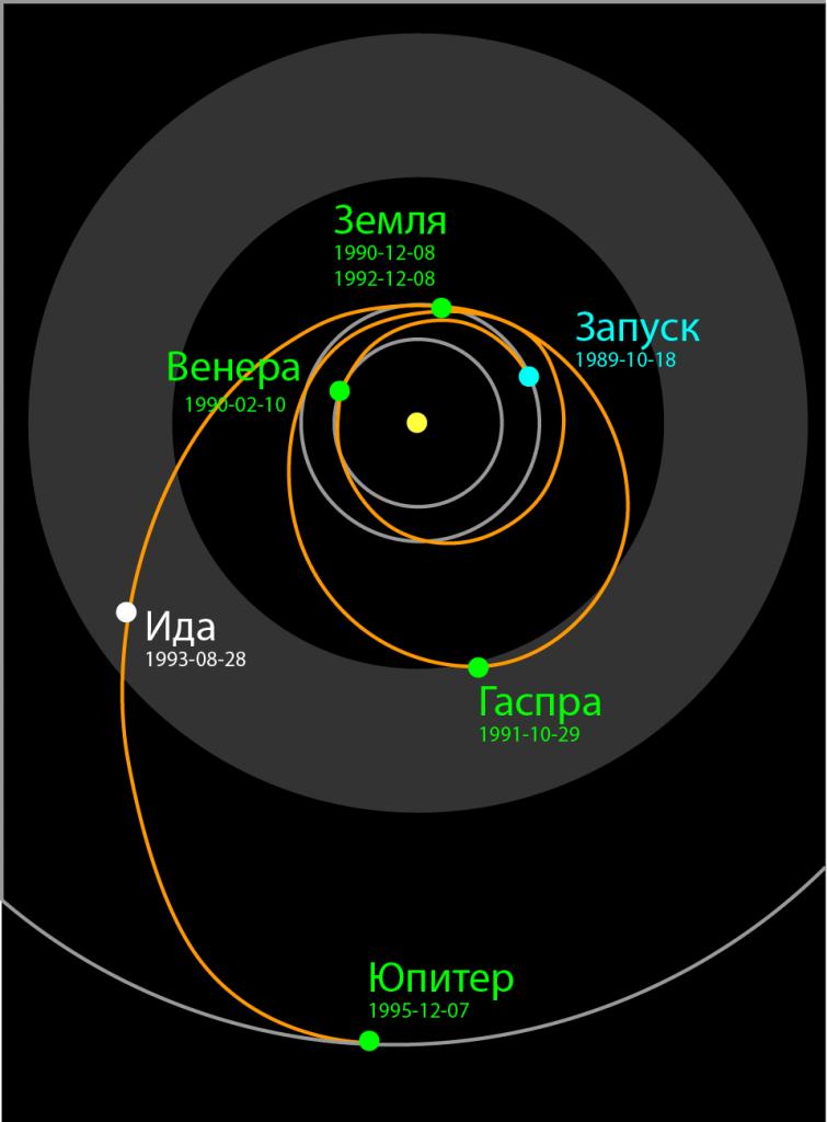 Траектория «Галилео» с момента запуска на орбиту Юпитера